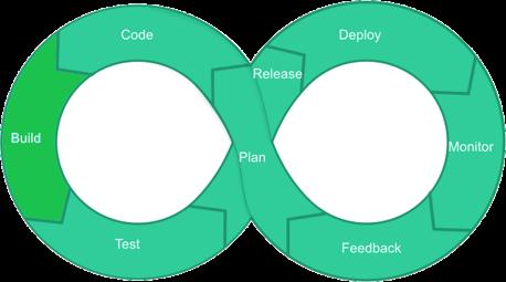DevOps LifeCycle Build