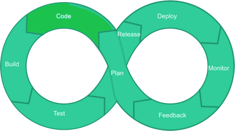 DevOps LifeCycle Code