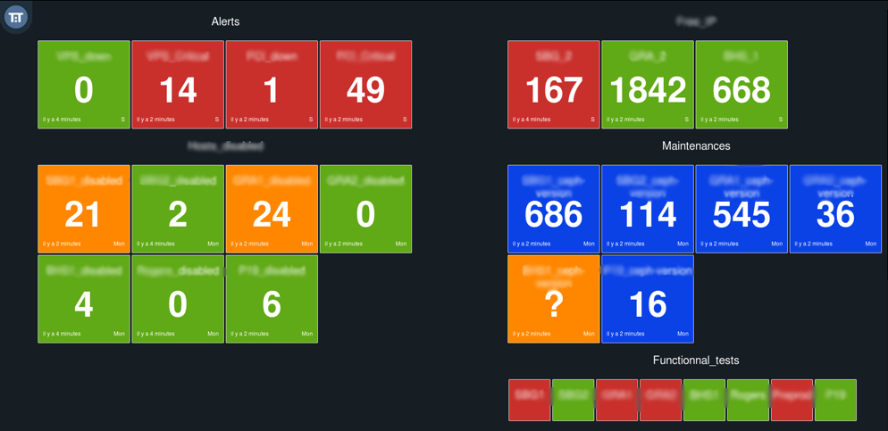 DevOps LifeCycle Monitor