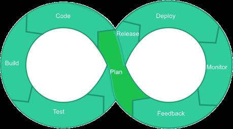 DevOps LifeCycle Plan
