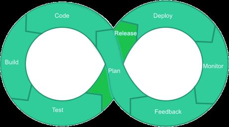 DevOps LifeCycle Release
